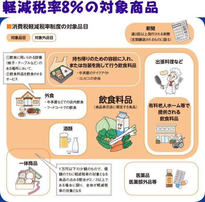消費税率8%の対象商品は?